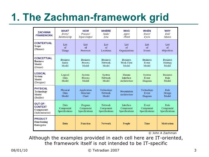 Zachman Framework Pdf