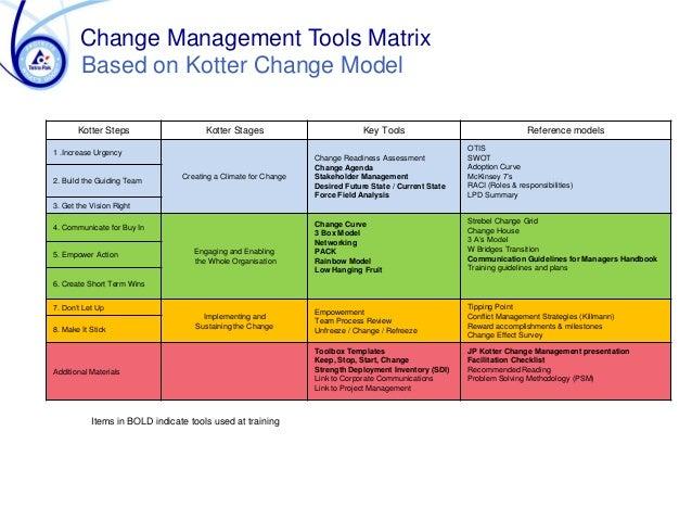 TetraPak Develops Change Management Skills