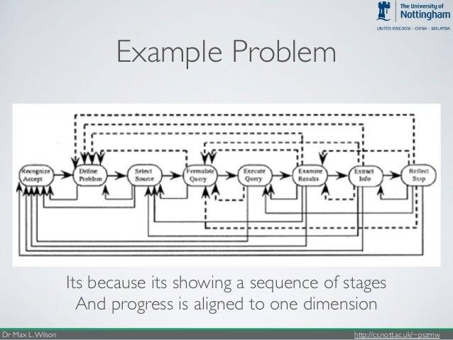 Chiir2017 tetris model of resolving information needs explaining exploratory behaviour 26 ccuart Gallery