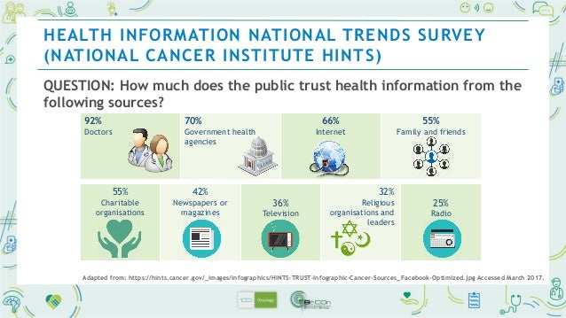 QUESTION: Where does the public go first for health information? HEALTH INFORMATION NATIONAL TRENDS SURVEY (NATIONAL CANCE...