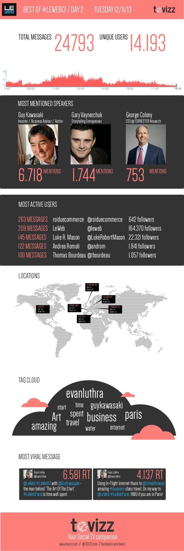 BEST OF #LEWEB13 / DAY 2 TOTAL MESSAGES  TUESDAY 12/11/13  24793  UNIQUE USERS  14.193  12.000  5000 1000  18:20  MOST MEN...
