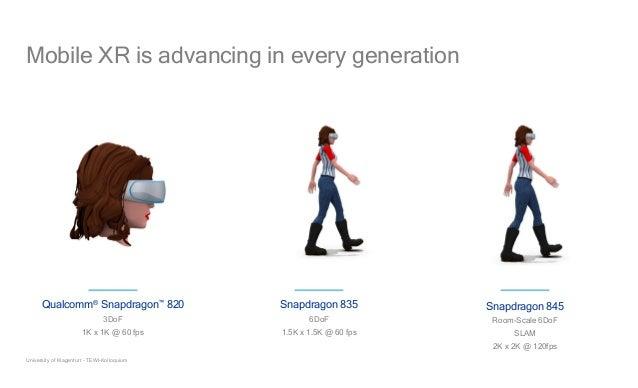 18 op Snapdragon 845 Room-Scale 6DoF SLAM 2K x 2K @ 120fps Qualcomm® Snapdragon™ 820 3DoF 1K x 1K @ 60 fps Snapdragon 835 ...