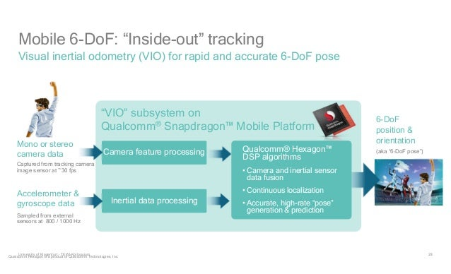 """28 Mobile 6-DoF: """"Inside-out"""" tracking Visual inertial odometry (VIO) for rapid and accurate 6-DoF pose 6-DoF position & o..."""
