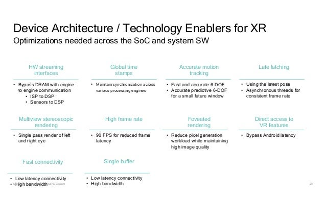 29 Device Architecture / Technology Enablers for XR Optimizations needed across the SoC and system SW Direct access to VR ...