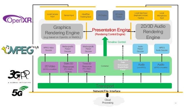 32 Container Presentation Engine (Rendering Control Engine) Graphics Rendering Engine (e.g. basedon OpenGL or WebGL) 2D/3D...