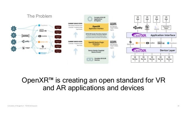 34 OpenXR™ is creating an open standard for VR and AR applications and devices The Problem University of Klagenfurt - TEWI...