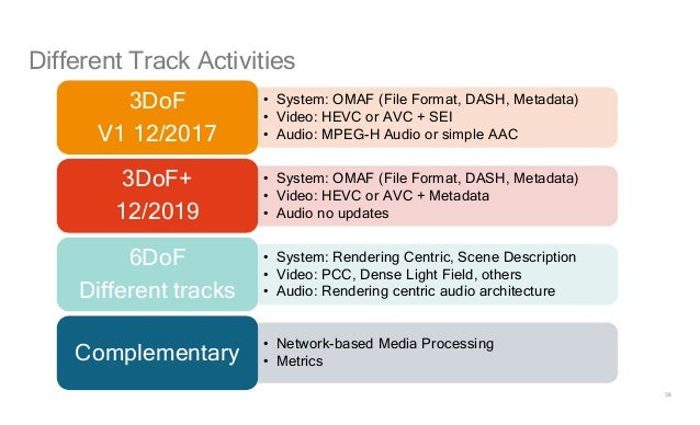 38 Different Track Activities • System: OMAF (File Format, DASH, Metadata) • Video: HEVC or AVC + SEI • Audio: MPEG-H Audi...