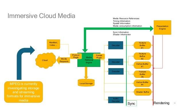 39 Immersive Cloud Media Decoder Media Retrieval Engine Presentation Engine Cloud Media Requests Media Resource References...