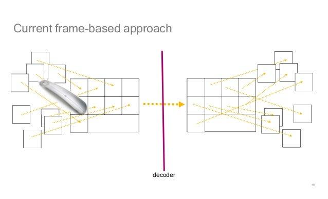 40 Current frame-based approach decoder