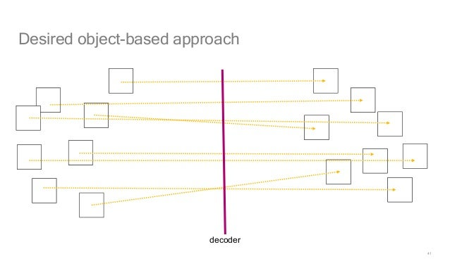 41 Desired object-based approach decoder
