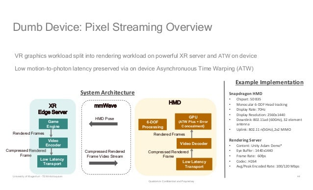 44 Dumb Device: Pixel Streaming Overview VR graphics workload split into rendering workload on powerful XR server and ATW ...
