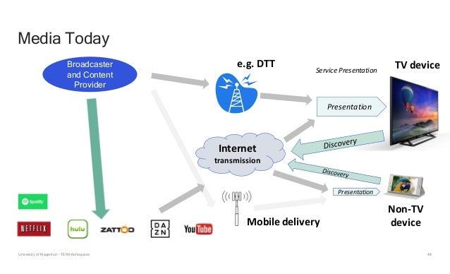 48 Media Today Internet transmission e.g. DTT Presentation Presentation Service Presentation TV device Non-TV deviceMobile...