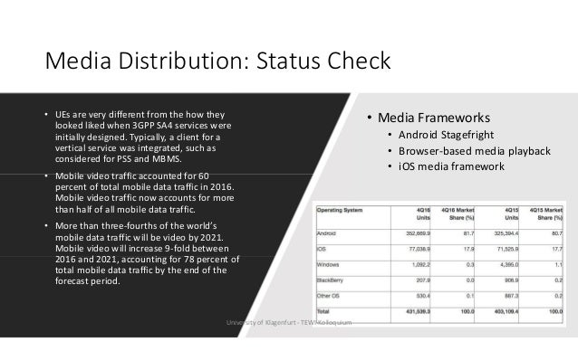 Media Distribution: Status Check • UEs are very different from the how they looked liked when 3GPP SA4 services were initi...