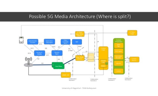 Possible 5G Media Architecture (Where is split?) University of Klagenfurt - TEWI-Kolloquium