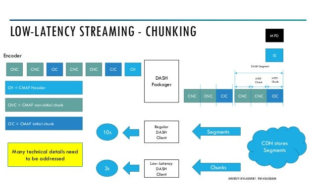 LOW-LATENCY STREAMING - CHUNKING UNIVERSITY OF KLAGENFURT- TEWI-KOLLOQUIUM DASH Packager CHCIC CNC CNC CICCNC IS CNC CNC C...