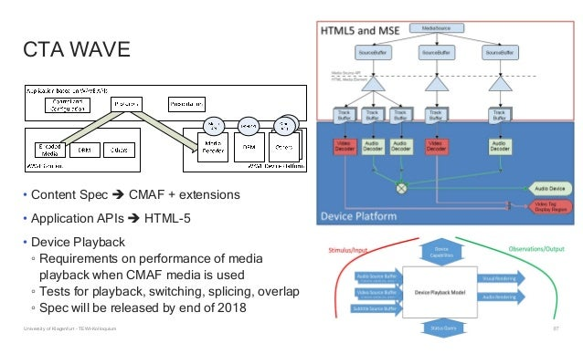 67 CTA WAVE • Content Spec  CMAF + extensions • Application APIs  HTML-5 • Device Playback ◦ Requirements on performance...