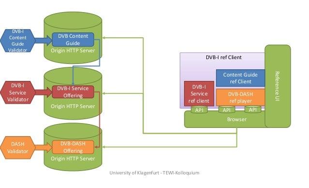 DVB-I ref Client Origin HTTP Server Browser ReferenceUI DVB-I Service Offering DVB-I Service ref client API API Origin HTT...