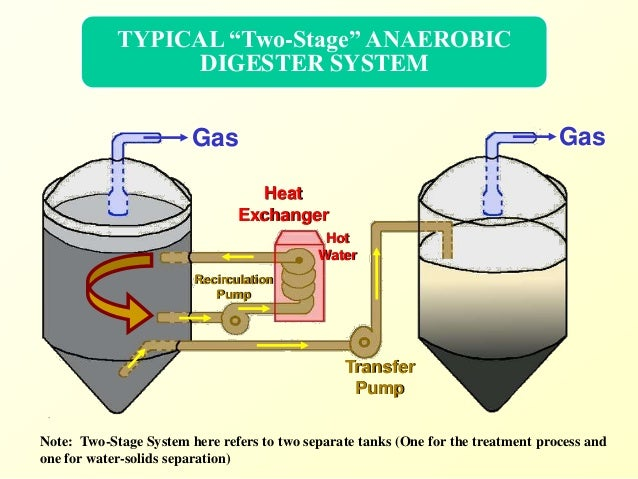 anaerobic digestion of industrial sludge to Anaerobic digestion is a highly efficient and widely usedmethodfor green energy production and stabilizing sludge mesophilic/thermophilic anaerobic digestion.