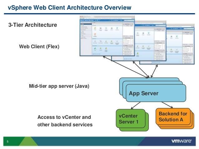 Vmworld 2013 vsphere ui platform best practices putting for Architecture 3 tiers d une application web