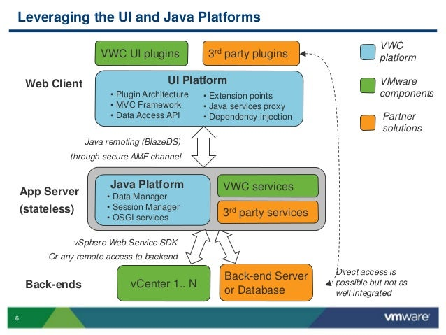 Vmworld 2013 vsphere ui platform best practices putting for N tier architecture in java