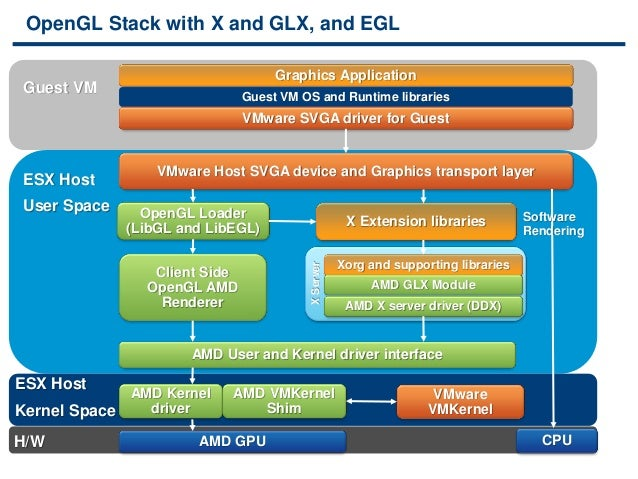 VMworld 2013: On the Way to GPU Virtualization – 3D
