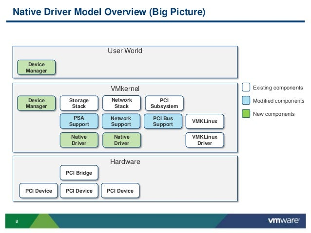 VMworld 2013: Failsafe at PCIe Level: Enabling PCIe Hot Swap
