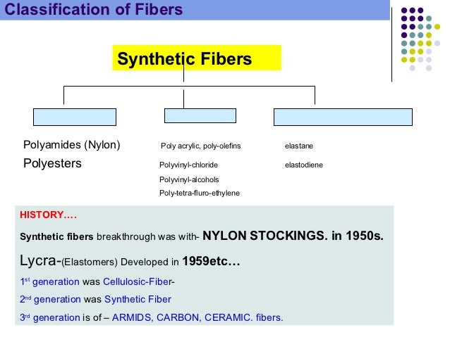 5 examples of synthetic fibres