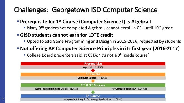 ap computer science programming assignments 2017 ap computer science summer assignment 1 ____highly recommend a flash drive 2 _____install java jdk and bluej on your computer copy and paste the link to your browser to find the instructions that are right for your.