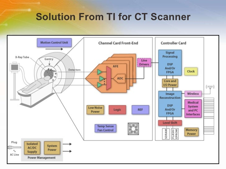 ct scanner solution,
