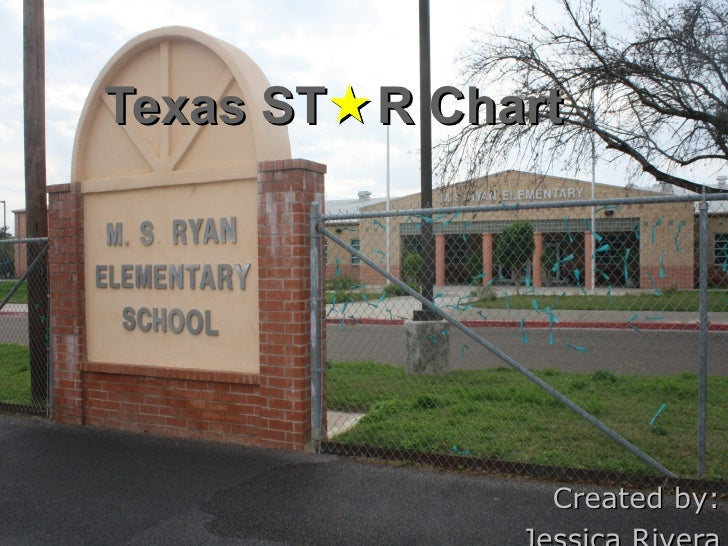 Created by: Jessica Rivera Texas ST  R Chart