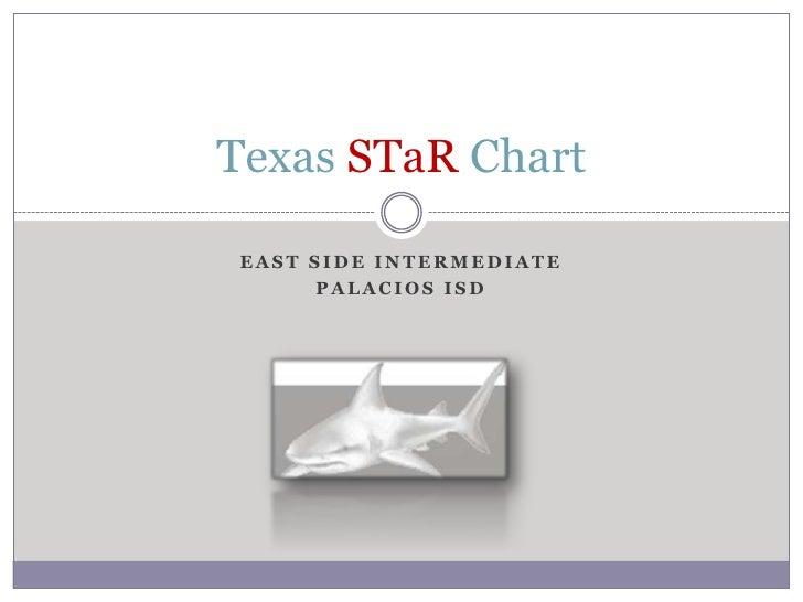 East Side Intermediate<br />Palacios ISD<br />Texas STaR Chart<br />