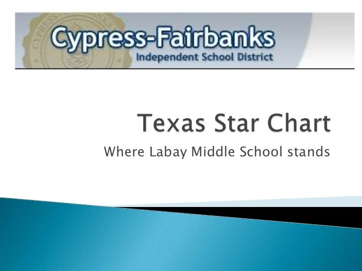 Texas Star Chart<br />Where Labay Middle School stands<br />