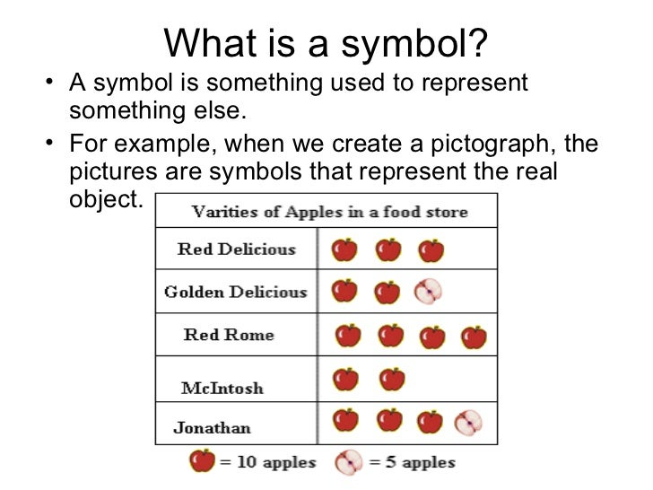 What is a symbol?• A symbol is something used to represent  something else.• For example, when we create a pictograph, the...