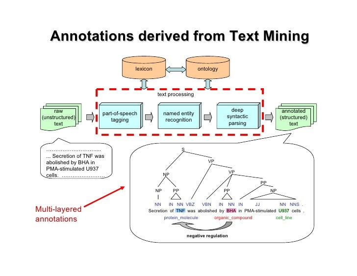 Biomedical Text Mining: Inferring Hidden Relationships from ...