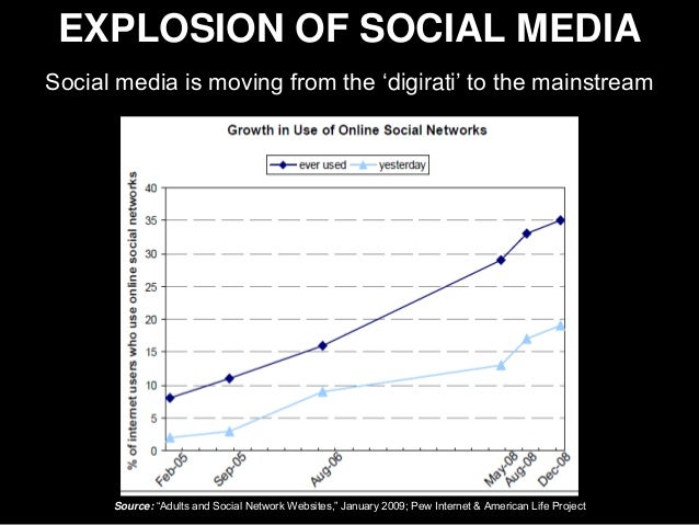 Selling Social Media to the CEO Slide 3