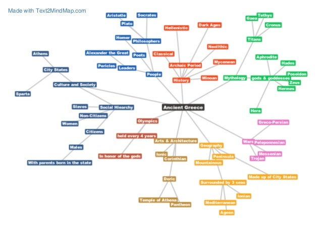 how to make concept map cleam