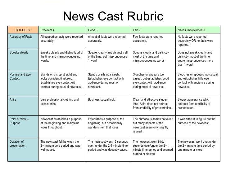 iRubric: WRITING A NEWSPAPER ARTICLE- Junior Grades rubric