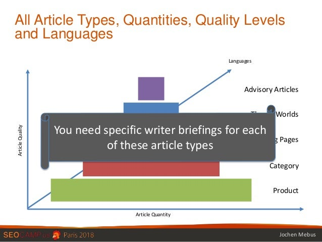 How a briefing can ruin or win your content results Slide 3