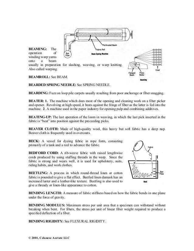Textile Dictionary Pdf