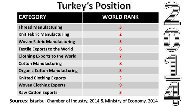 Textile Industry in Turkey