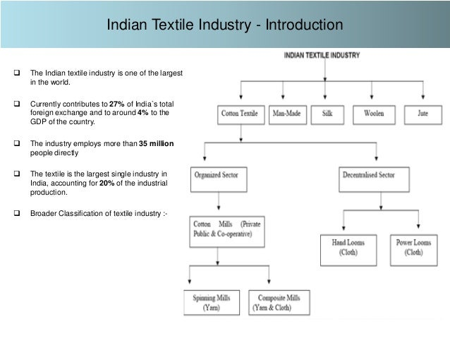 Textile Industry Analysis