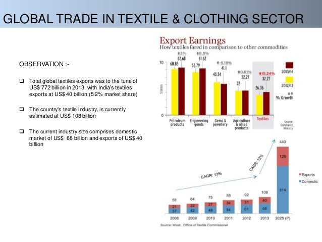 theory related to the indian textile industry Cotton is the backbone of textile industry compilation of the book ˝revolution in indian cotton ˛ under tmc by the directorate of cotton development.