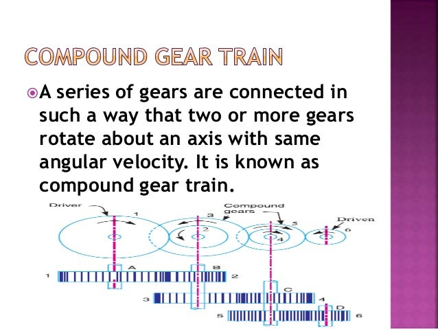 A series of gears are connected in such a way that two or more gears rotate about an axis with same angular velocity. It ...