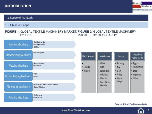 Global Textile Report