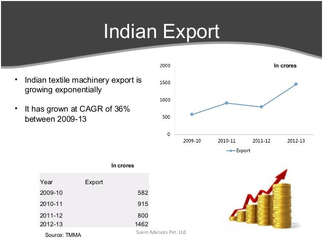 Textile Machinery Industry - Current Scenario & Future Prospects
