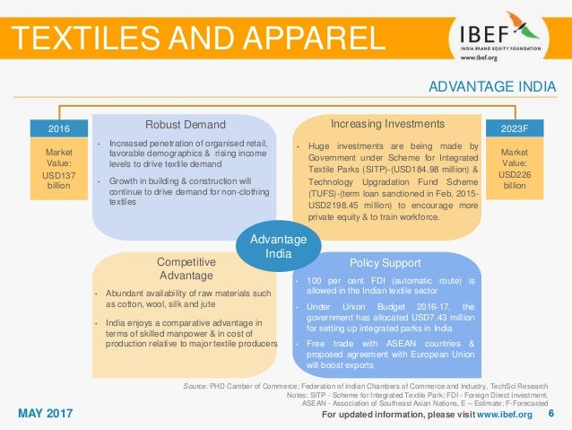 indian textile industry analysis