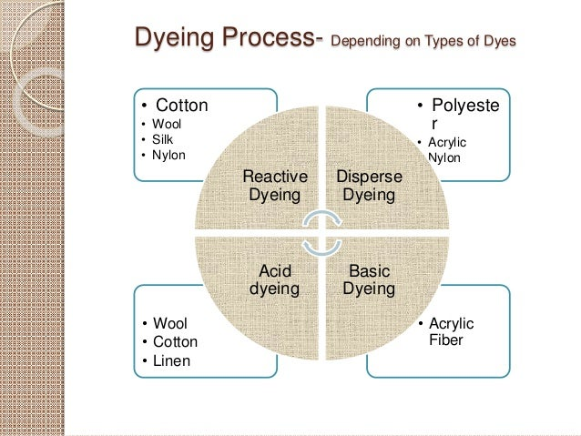 Knitting Fabric Dyeing Process : Basic textile technology for non graduate