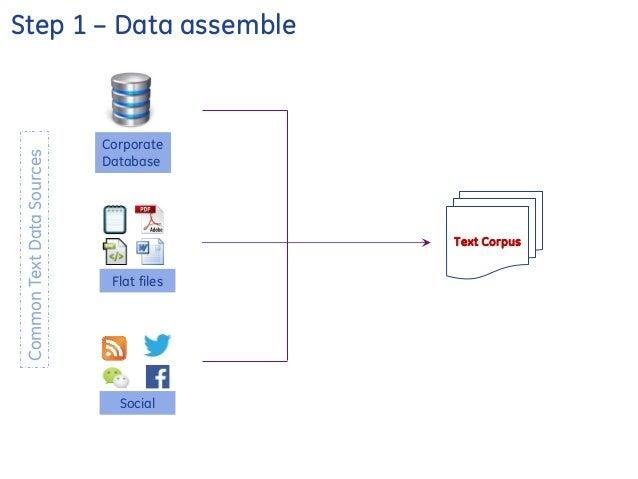 Text Mining Analytics 101 Slide 3