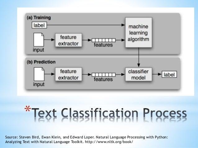 Text mining meets neural nets