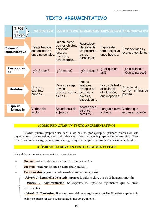 EL TEXTO ARGUMENTATIVO  TEXTO ARGUMENTATIVO TIPOS DE TEXTO  NARRATIVO  DESCRIPTIVO DIALOGADO EXPOSITIVO ARGUMENTATIVO  Res...